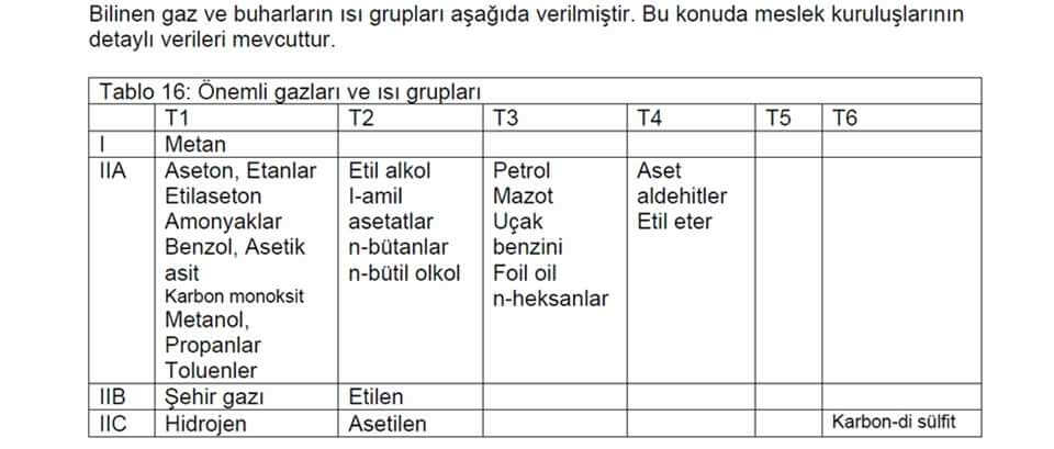 EXPROOF GAZ GRUPLARI