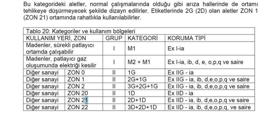 EXPROOF ZON KATEGORİLERİ