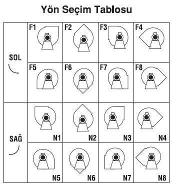 Salyangoz Fan Yön Seçim Tablosu, Yön Şeması